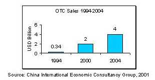 china otc market entry